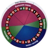 Рулетка как правильно выставить скорость шарика администратор казино киев